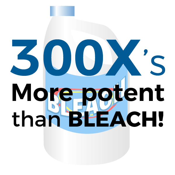 300s'x more Potent sanitizer and disinfectant than bleach graphic